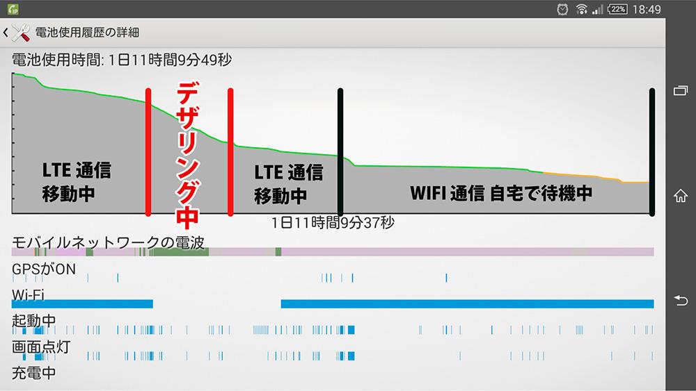 ocnモバイルoneを使って XPERIA Z ultraでテザリングしたときのバッテリー推移 グラフ