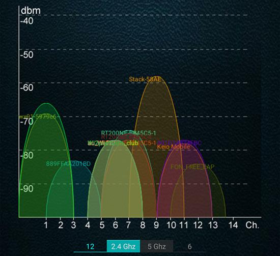 WIFI 2.5Ghz帯チャンネル混雑状況