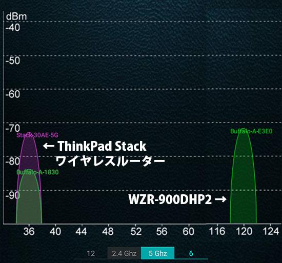 隣の部屋に移ったとき ThinkPad Stack ワイヤレスルーターの電波状況