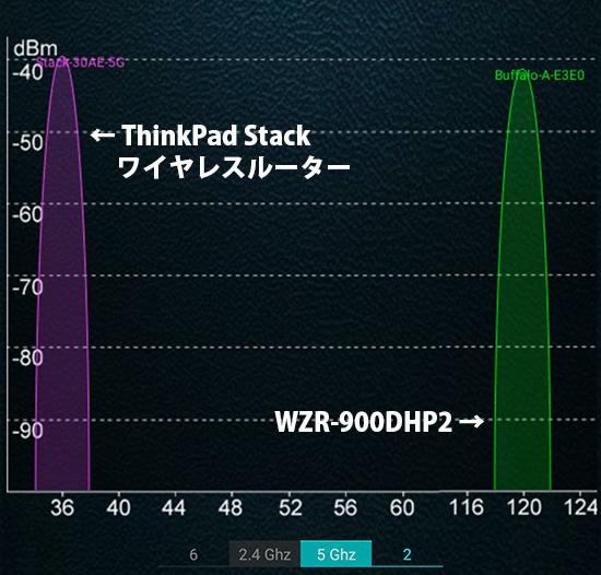 ThinkPad Stack ワイヤレスルーター同じ部屋での電波状況