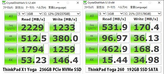 SSD SATAとPCIE Nvme SSD ベンチマーク速度の違い