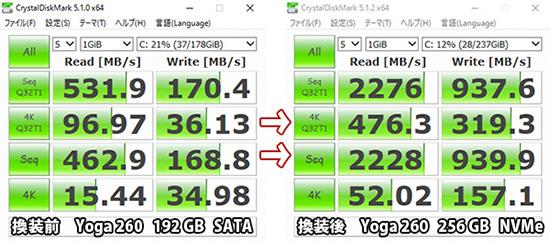 ThinkPad yoga 260 SSD換装後 NVMe の速度をベンチマークソフトで計測