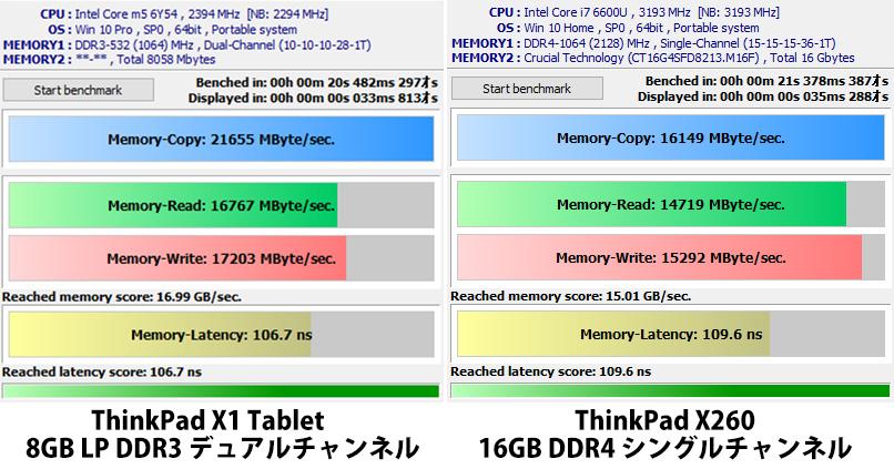 x1 tabletとメモリベンチマーク