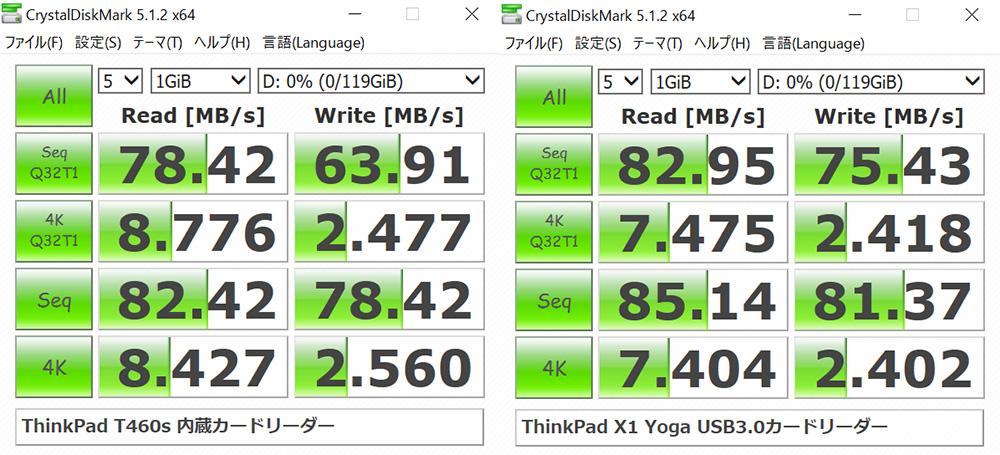 T460s 内蔵カードスロットとX1 Yoga USB3.0カードリーダーのベンチマーク結果