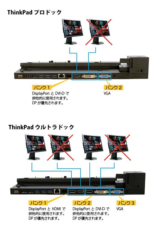 ThinkPad ウルトラドックとプロドック 映像出力バンク
