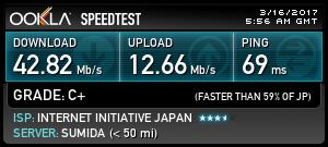 都営浅草線 新橋付近でのDMMモバイル速度