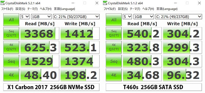 ThinkPad X1 Carbon 2017 PCIe NVMe SSD 256 GB ベンチマーク T460sと比較